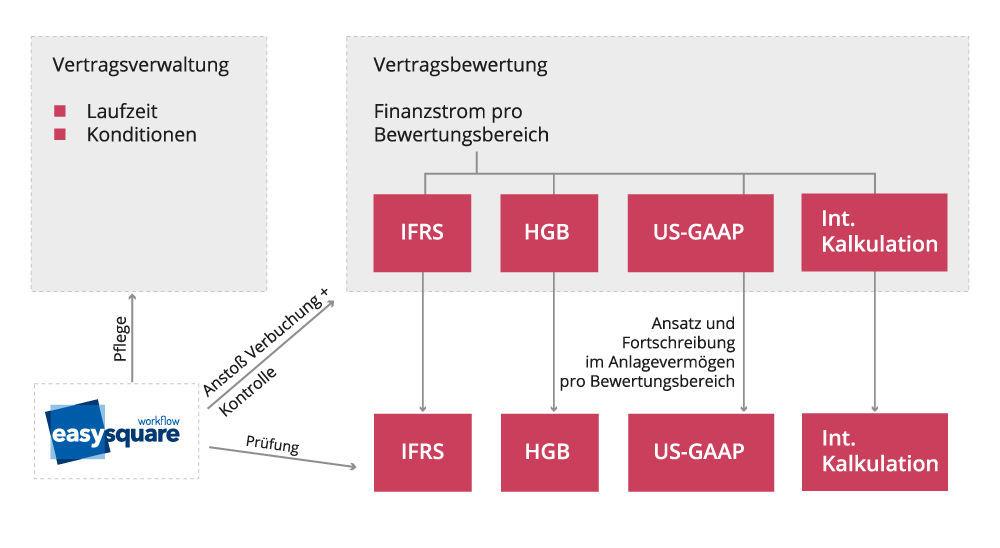 Leasing-Bilanzierung nach IFRS 16 - PROMOS